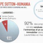 Mai 2016 - Statistiques Sutton-Humania